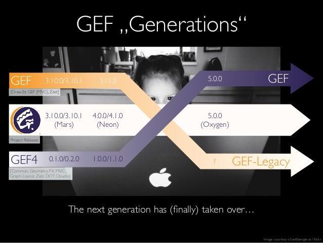 "The next generation has (finally) taken over… GEF ""Generations"" GEF4 GEF GEF-Legacy GEF 0.1.0/0.2.0 1.0.0/1.1.0 5.0.03.10.0..."