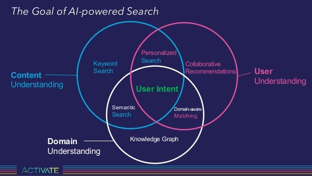 The Next Generation of AI-powered Search