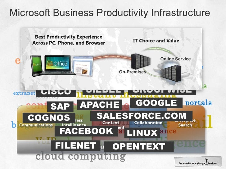 Unified Business Platform<br />Unified Communications<br />Business Intelligence<br />Enterprise Content Management<br />C...