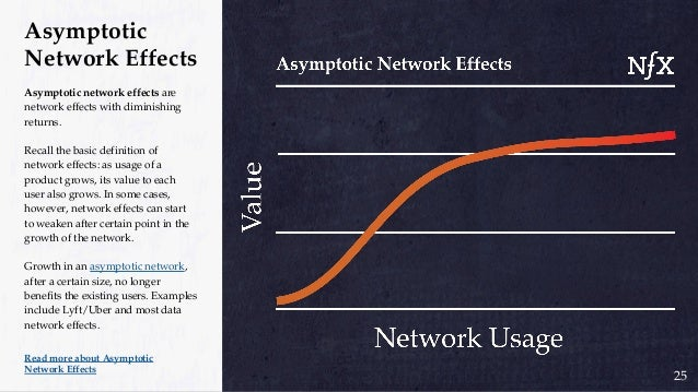 Same-side network effects are direct network effects that occur on the same side of a multi-sided (2-sided or N-sided) net...