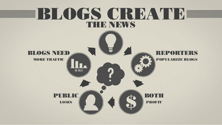 BLOGS CREATE      THE NEWSBLOGS NEED                               REPORTERS MORE TRAFFIC                            POPUL...