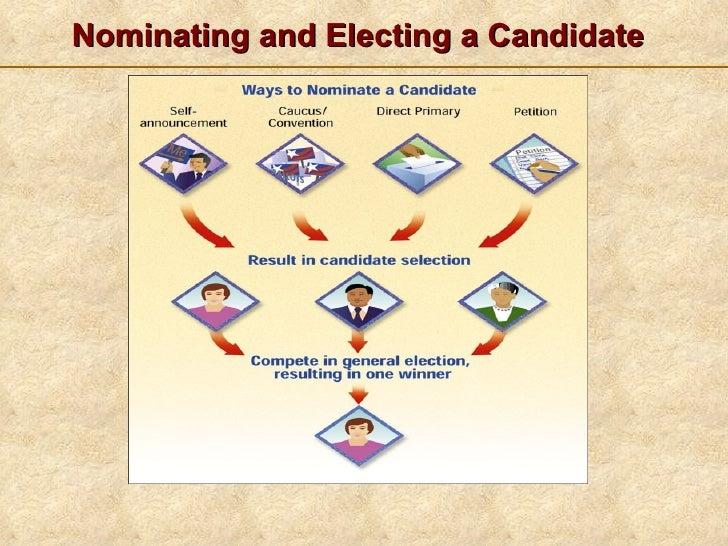 """the process for nominating and electing Of the district nominating committee selecting a slate of competent officers and  mem bers at large for  """"district election procedures,"""" appears in the appendix."""