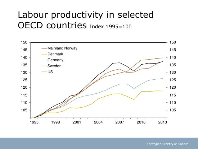 Norwegian Ministry of Finance Labour productivity in selected OECD countries Index 1995=100 100 105 110 115 120 125 130 13...