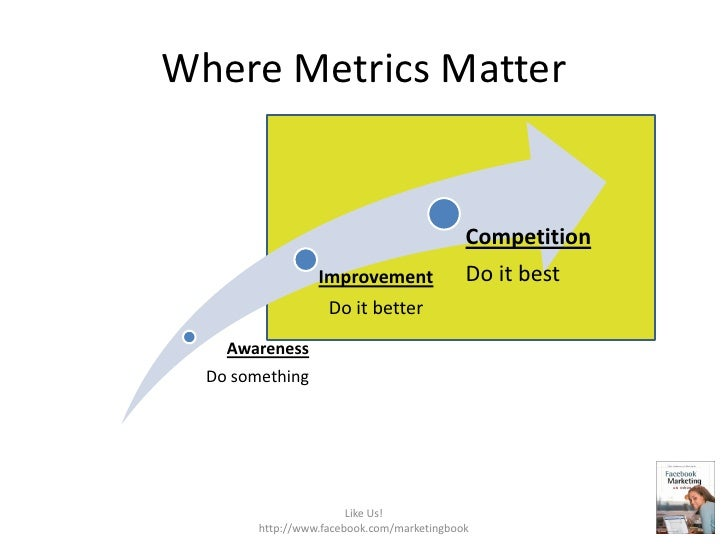 Where Metrics Matter<br />Like Us!  http://www.facebook.com/marketingbook<br />
