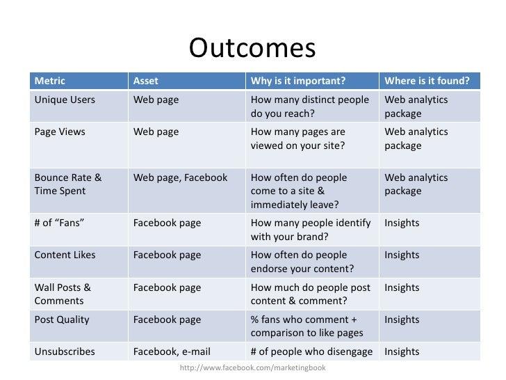 Outcomes<br />Like Us!  http://www.facebook.com/marketingbook<br />