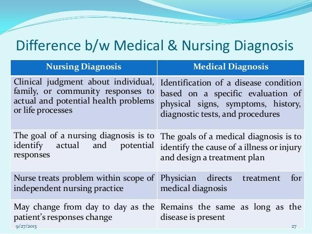 family nursing diagnosis list