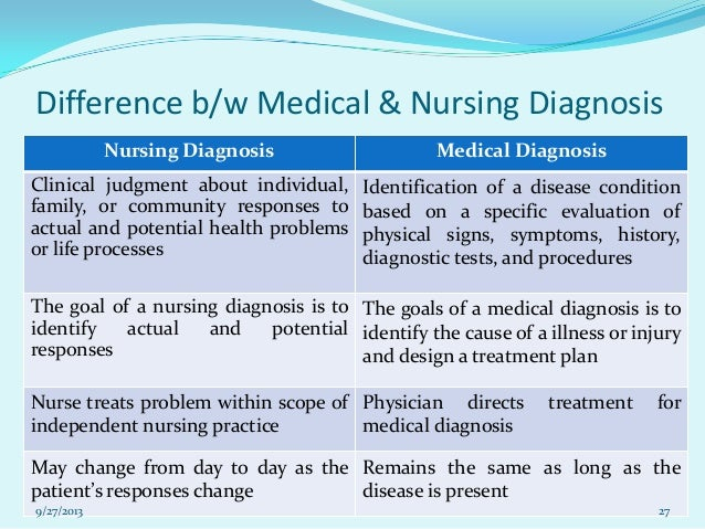 Difference between primary health care and community health nursing