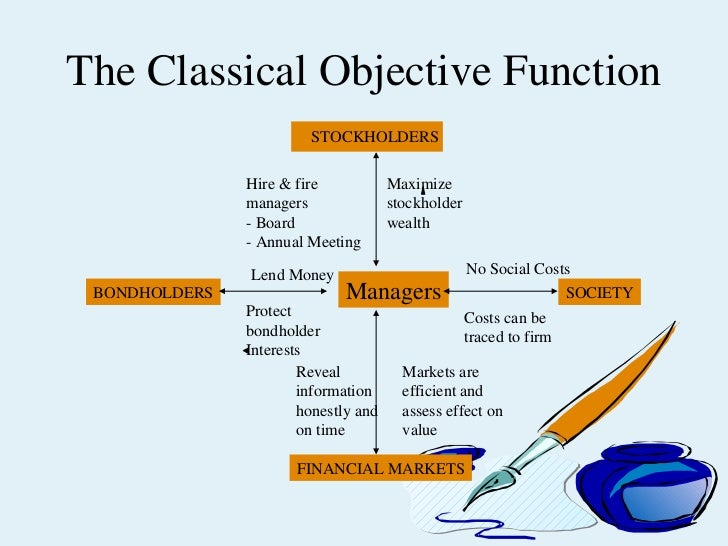 objective function of firm In economics, a production function relates quantities of physical output of a  production process  the profit-maximizing firm in perfect competition (taking  output and input prices as given) will choose to add input right up to the point  where the.