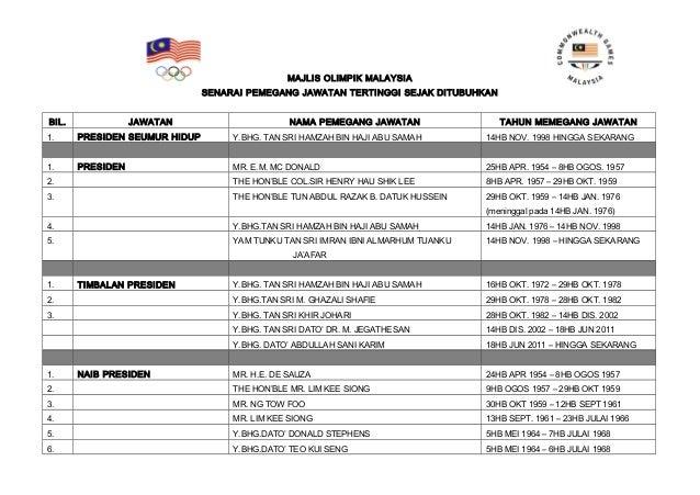MAJLIS OLIMPIK MALAYSIASENARAI PEMEGANG JAWATAN TERTINGGI SEJAK DITUBUHKANBIL. JAWATAN NAMA PEMEGANG JAWATAN TAHUN MEMEGAN...