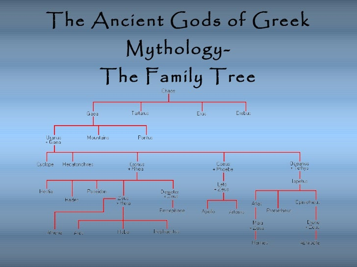 greek gods family tree starting with zeus and hera relationship