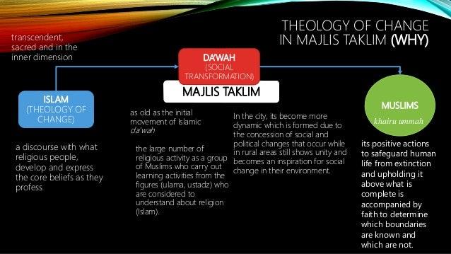 Theology of change in majlis taklim Slide 3