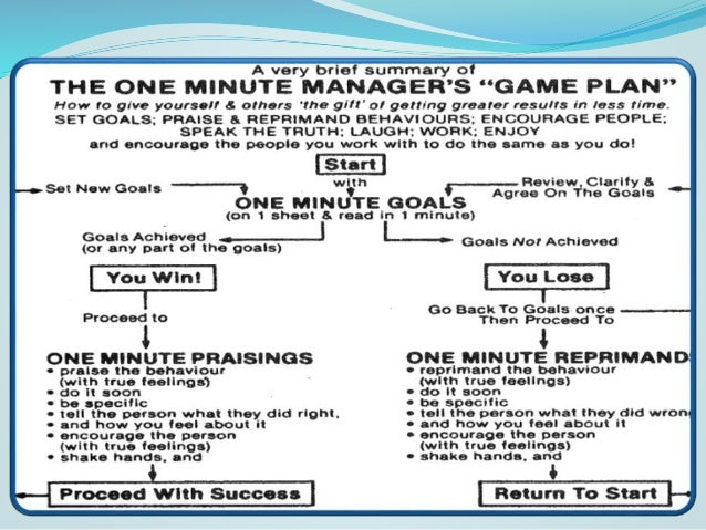 the one minute manager book review The one minute manager - kenneth h blanchard, phd.