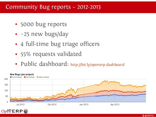 t @odony Community Bug reports – 2012-2013 ● 5000 bug reports ● ~25 new bugs/day ● 4 full-time bug triage officers ● 55% r...