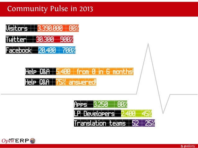 t @odony Community Pulse in 2013 Twitter 30,300 900% Facebook 20,400 700% Help Q&A 5,400 from 0 in 6 months! Help Q&A 75% ...