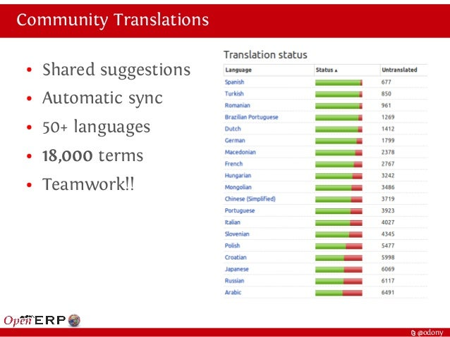 t @odony Community Translations ● Shared suggestions ● Automatic sync ● 50+ languages ● 18,000 terms ● Teamwork!!