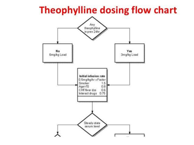 Theophylline Dosing