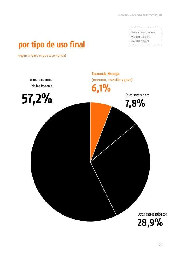 Sector salud (público y privado)Economía Naranja Banco Interamericano de Desarrollo, BID 101