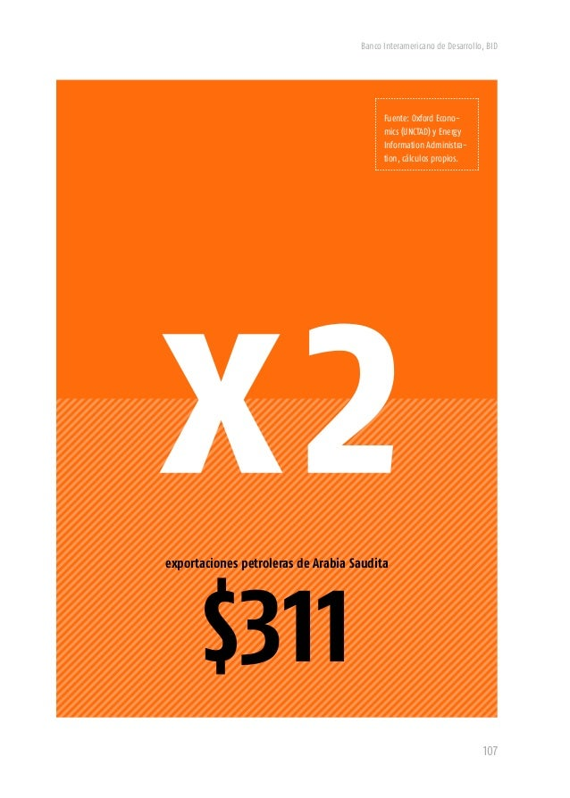 Banco Interamericano de Desarrollo, BID 109 España Corea del Sur Resto del mundo Reino Unido China Mundo