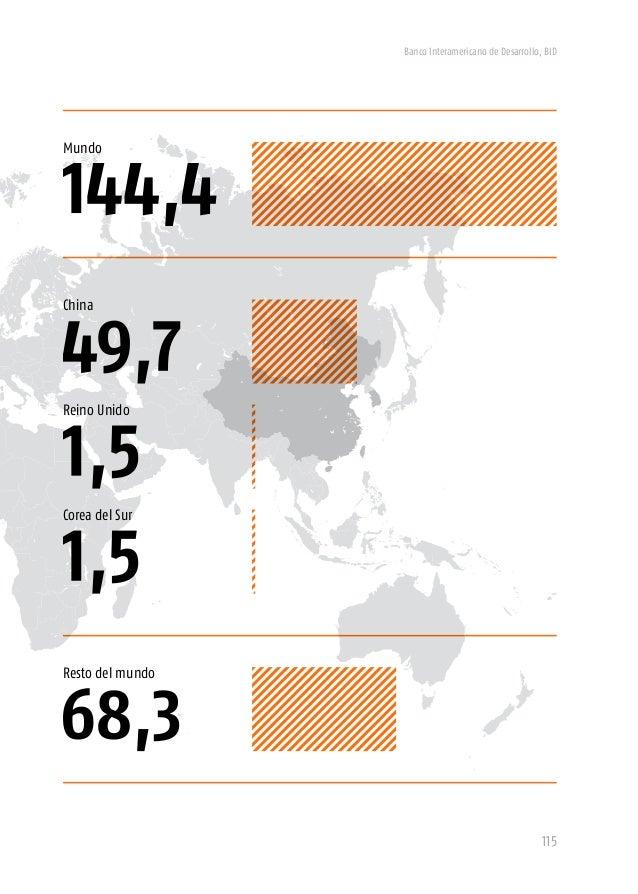 Economía de las Américas Exportaciones de las Américas Fuerza laboral de las Américas (billones de dólares) (billones de d...