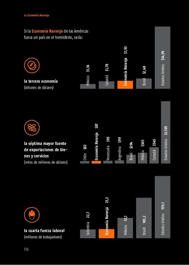 Algunos comparativos interesantes sobre la Economía Naranja de las Américas: (billones de dólares) economía de la Indiaren...