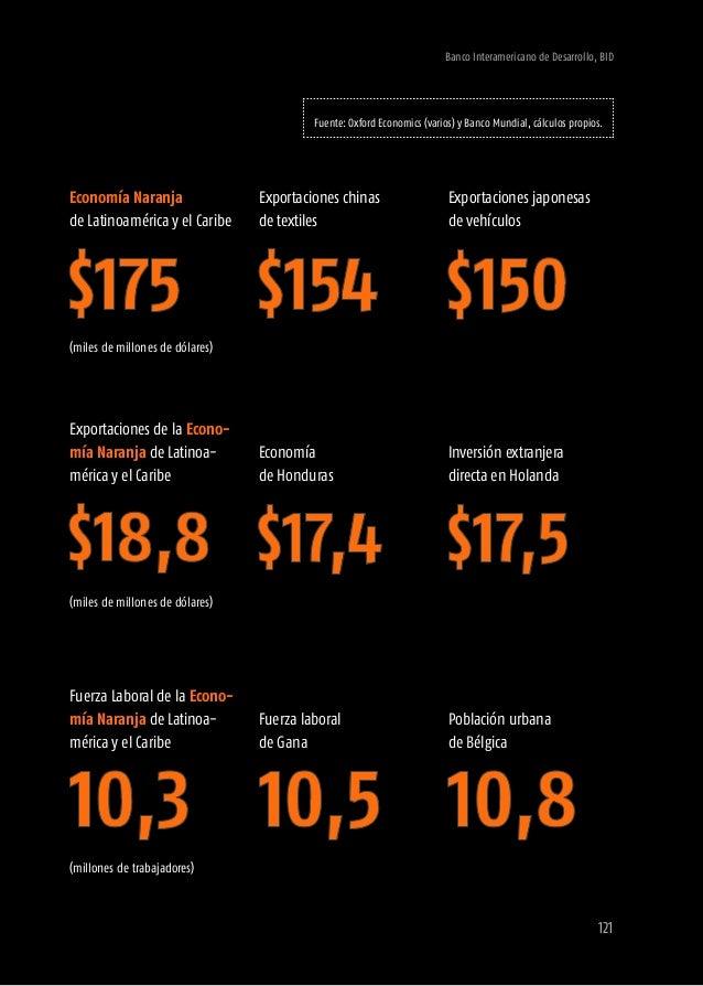 las exportaciones venezolanas de petroleo La Economía Naranja de Brasil es comparable a Banco Interamericano de Desarrollo...