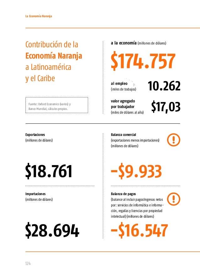 La Economía Naranja en las siete economías más grandes de Latinoamérica y el Caribe Argentina $17,08 (miles de millones de...
