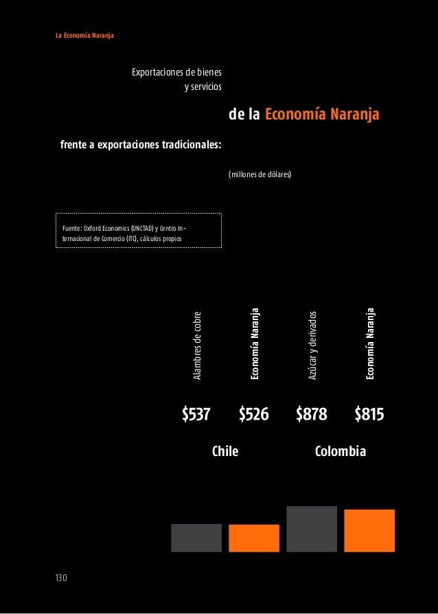 La Economía Naranja 132 Argentina Dominica Brasil Barbados Chile Colombia Ecuador Granada Guatemala Jamaica Contribución d...