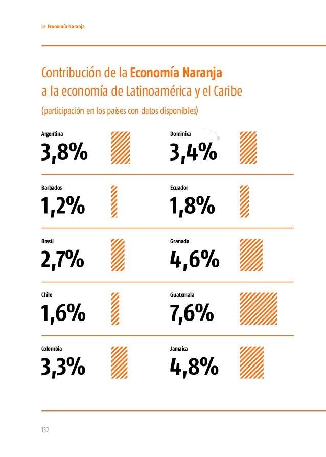 La Economía Naranja 134 Granada Guatemala México Jamaica Argentina Dominica Brasil Barbados Chile Colombia Contribución de...