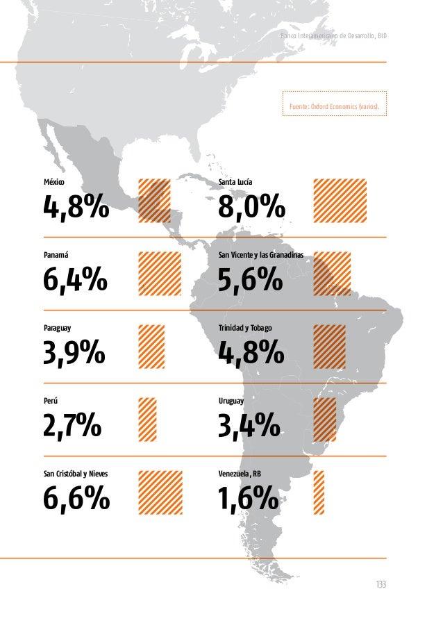 Banco Interamericano de Desarrollo, BID 135 Paraguay UruguayPerú Panamá Trinidad y Tobago San Cristóbal y Nieves San Vicen...