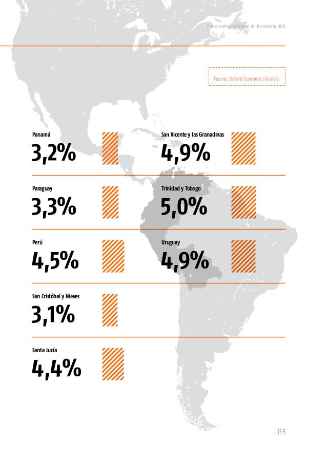 """Banco Interamericano de Desarrollo, BID 137 5. El ecosistema naranja """"Hacer, lanzar, corregir"""" es el grito de batalla para..."""