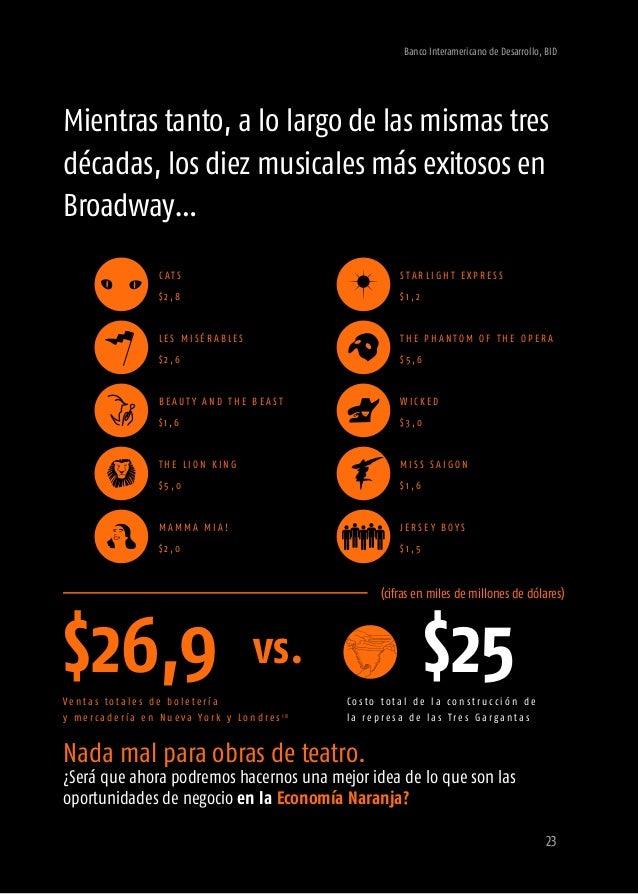 Banco Interamericano de Desarrollo, BID 25 4.¿Cuántos espectadores asisten al Festival Iberoamericano de Teatro de Bogotá?...