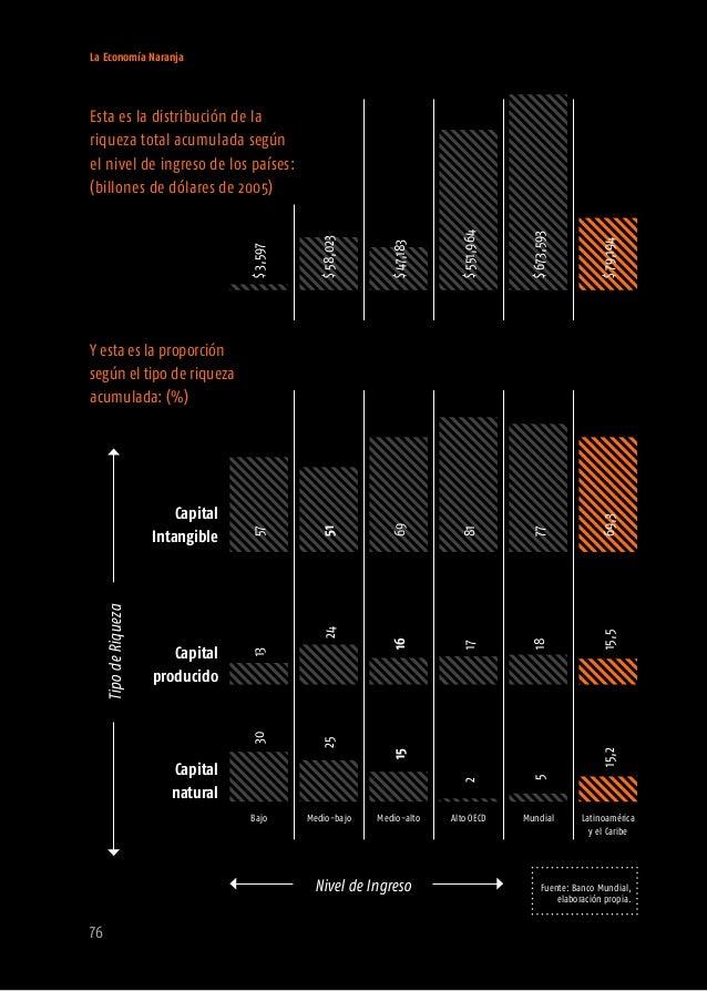 La Economía Naranja 78 valorado en más de Los países de la Organización de Cooperación para el Desarrollo Económico (OECD)...