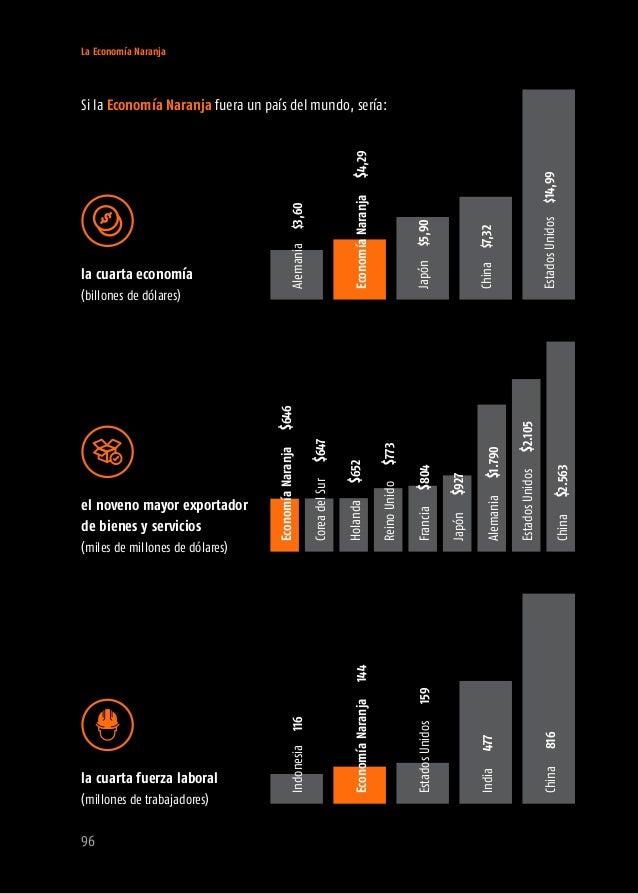 La Economía Naranja 98 por tipo de sector productivo (según la forma en que se crean los bienes y servicios) Servicios Eco...