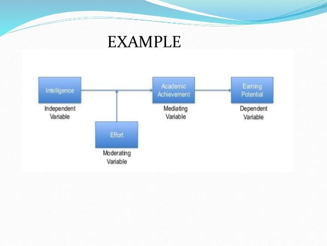 Theoratical Framework Amp Variables
