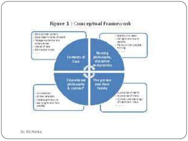 theoretical and conceptual framework in research