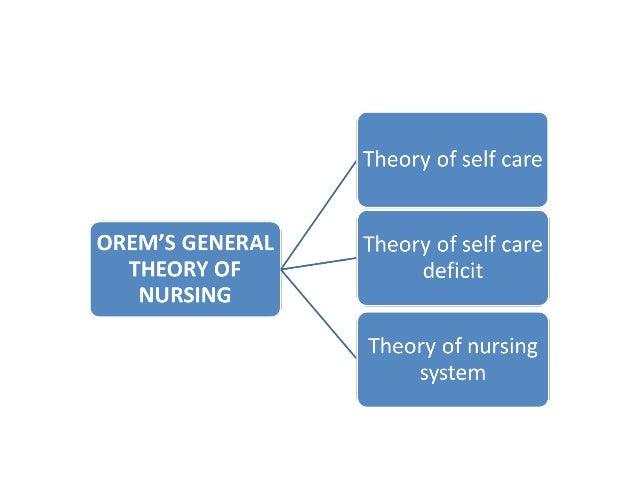 Self-care deficit nursing theory
