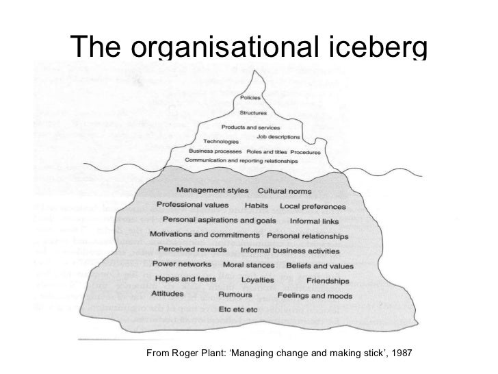 The organisational iceberg From Roger Plant: 'Managing change and making stick', 1987