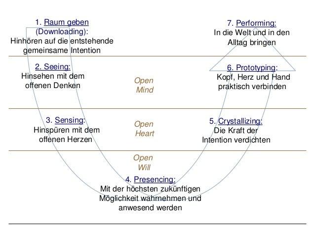 4. Presencing: Mit der höchsten zukünftigen Möglichkeit wahrnehmen und anwesend werden Open Will Open Heart Open Mind 2. S...