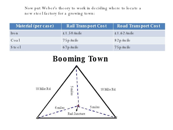 Theories Of Industrial Location