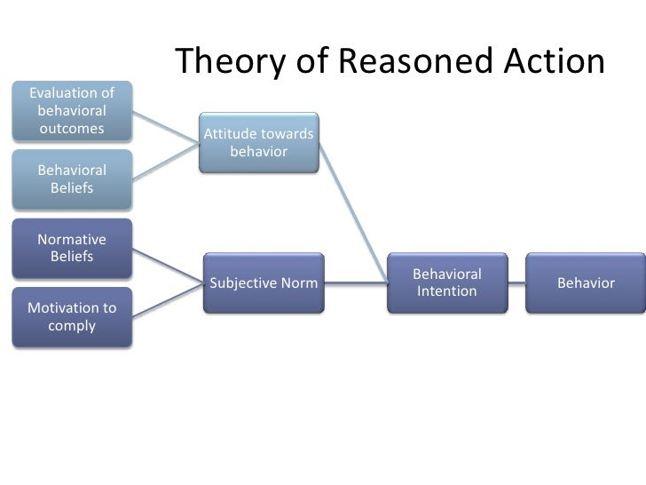decision theory and phase Four consumer behavior theories every marketer should know theory of reasoned consumers are affected in the decision-making phase by process variables and.