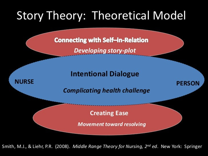 is theory important to bedside nursing Change theories in nursing  kurt lewin's change theory is widely used in nursing  managing change in the nursing handover from traditional to bedside.
