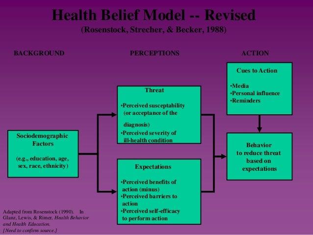 Theories Of Behaviour Change