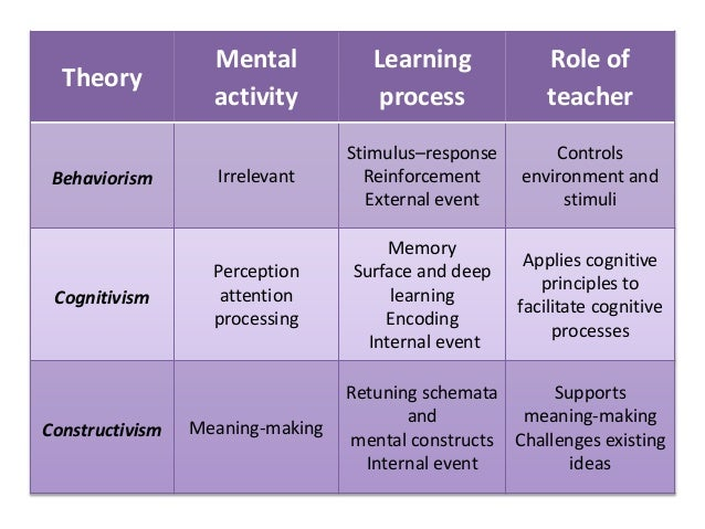 difference between behavioral and cognitive learning theories pdf