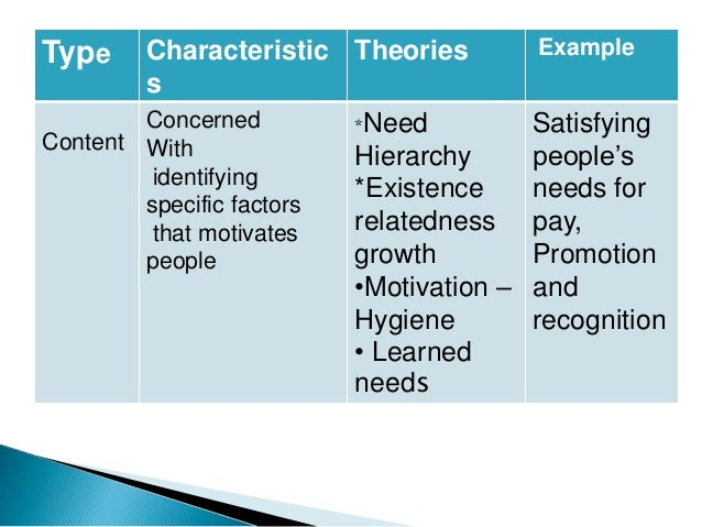 content theory of motivation Content theories focus on factors within the individual that lead to motivation the process theories focus on the dynamics of motivation & how the motivation process takes place.