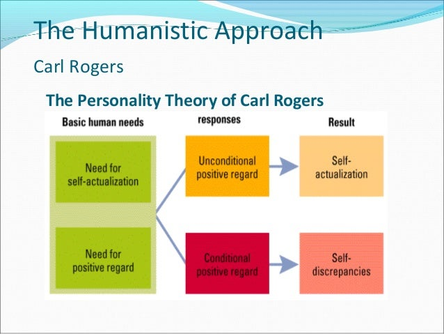 Underlying principles of carl rogers self concept theory