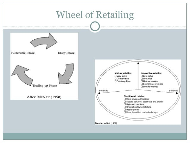 What is wheel of retailing and its components?