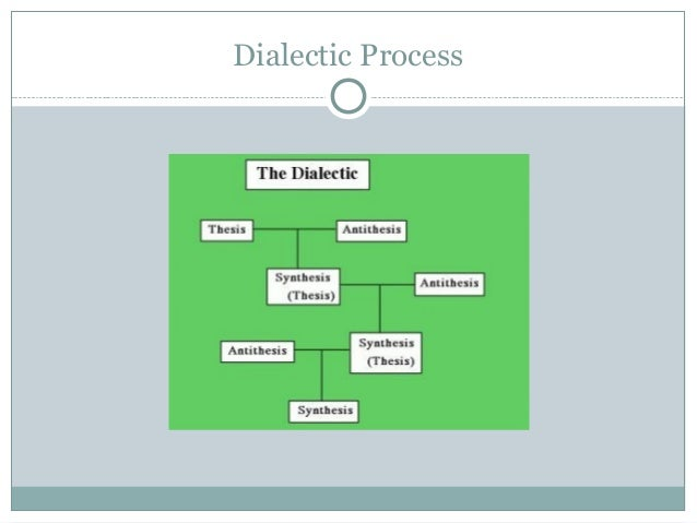 Dialectic essay meaning