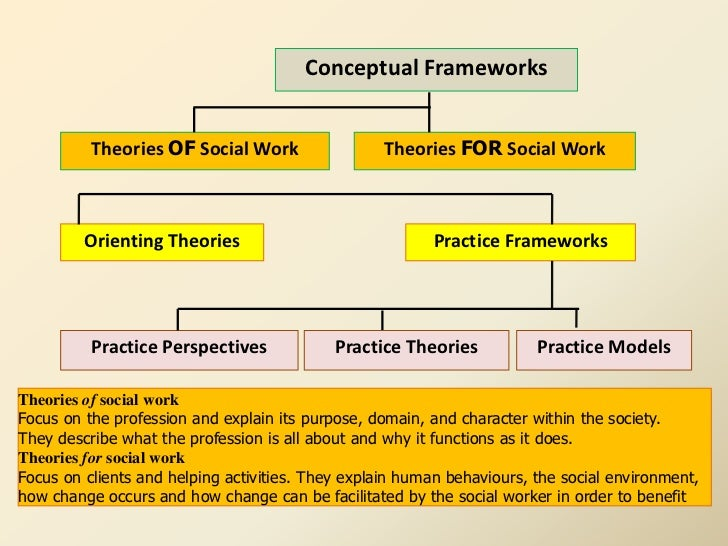 explain theories of development and frameworks current practice The theories of development and frameworks of psychoanalytical theory were established by the psychologist sigmund freud his theories of development influenced the current practice of childhood .
