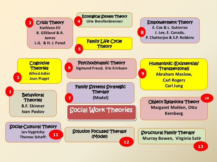 the theory of crisis intervention in social work Macro, mezzo and micro social work social work is often divided into three broad practice categories: macro, mezzo and micro macro level social work is interventions provided on a large scale that affect entire communities and systems of care.