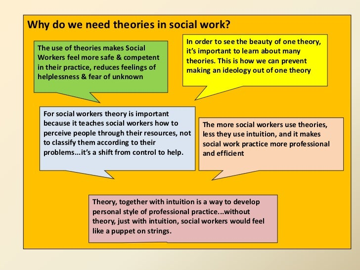 social work theory into practice Linking theory, practice and at some of the reasons we have found it difficult to integrate practice, research and theory in social work into formal rules.